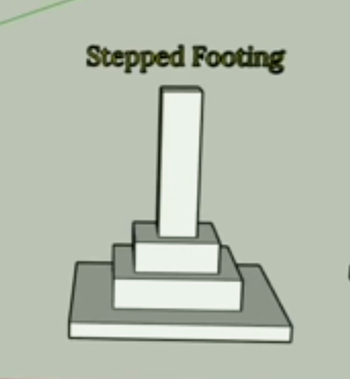 Stepped or Spread or Isolated Footing