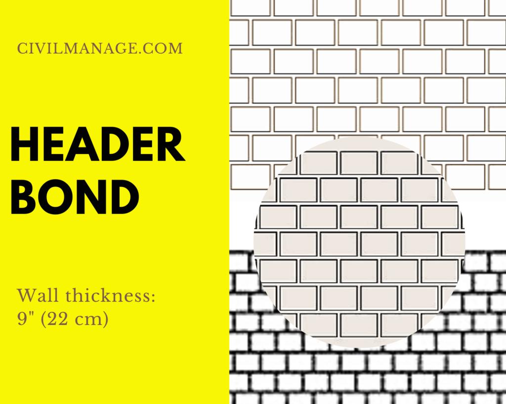 Header bond in brick masonry
