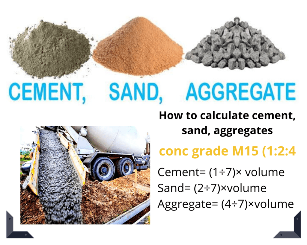 concrete calculation, Concrete calculator: How to calculate concrete