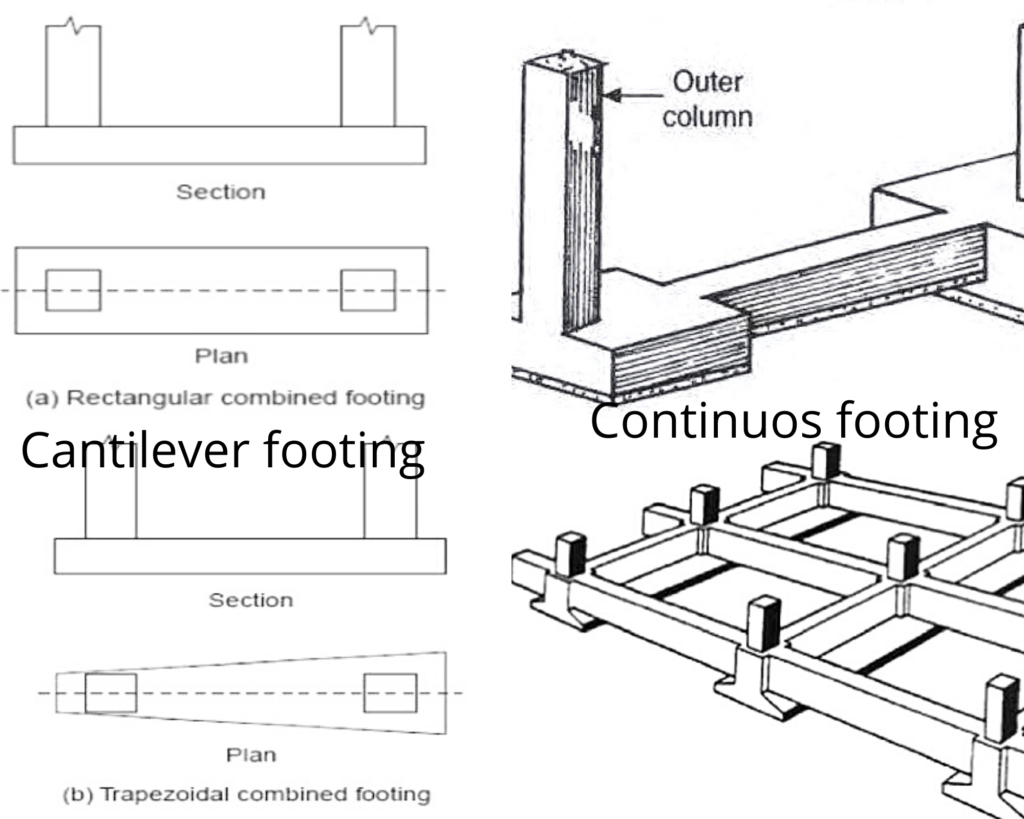 Combined/Cantilever and continuous footing