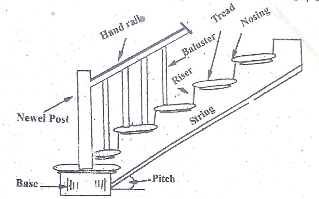 stair parts names